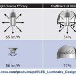 luminaire efficacy